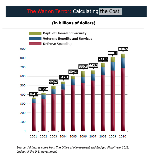 Cost of War on Terror via OMB